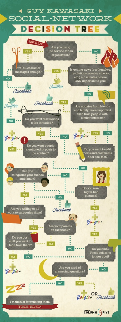 Infographic beslissingsboom social media